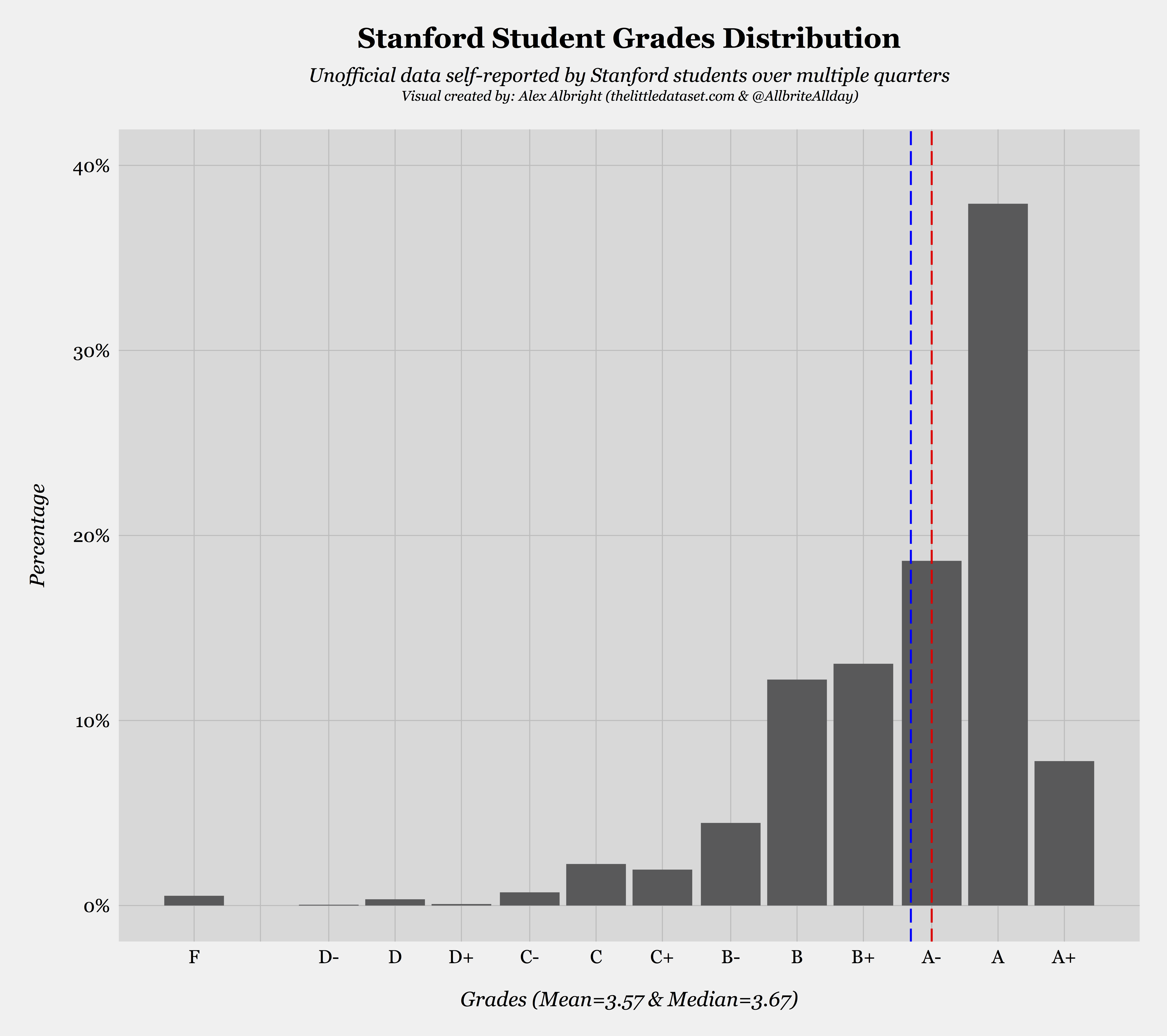 Eduanalytics 101: An Investigation into the Stanford